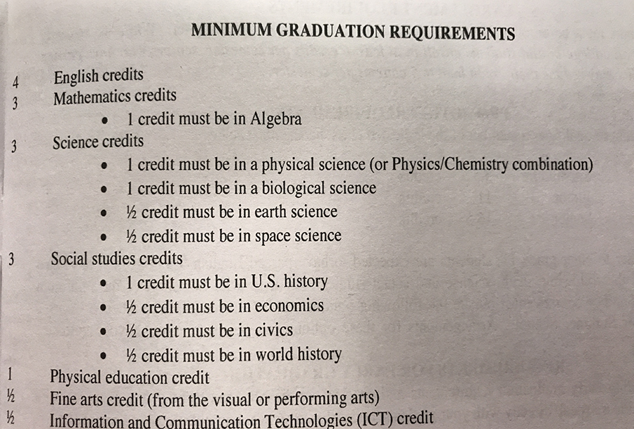 Are+All+Grad+Requirements+Created+Equal%3F
